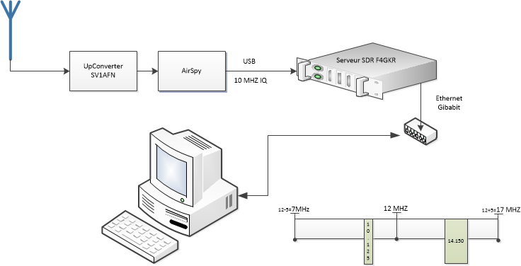 share sdr iq system